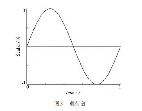 倒圆角直梁型柔性铰链疲劳分析
